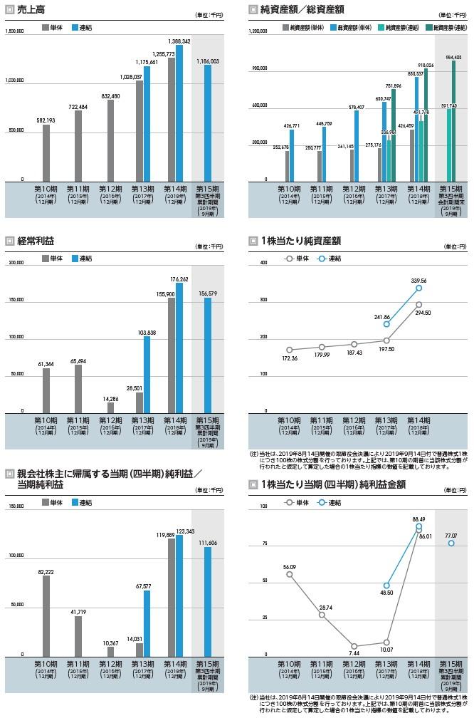 ユナイトアンドグロウの経営指標グラフ