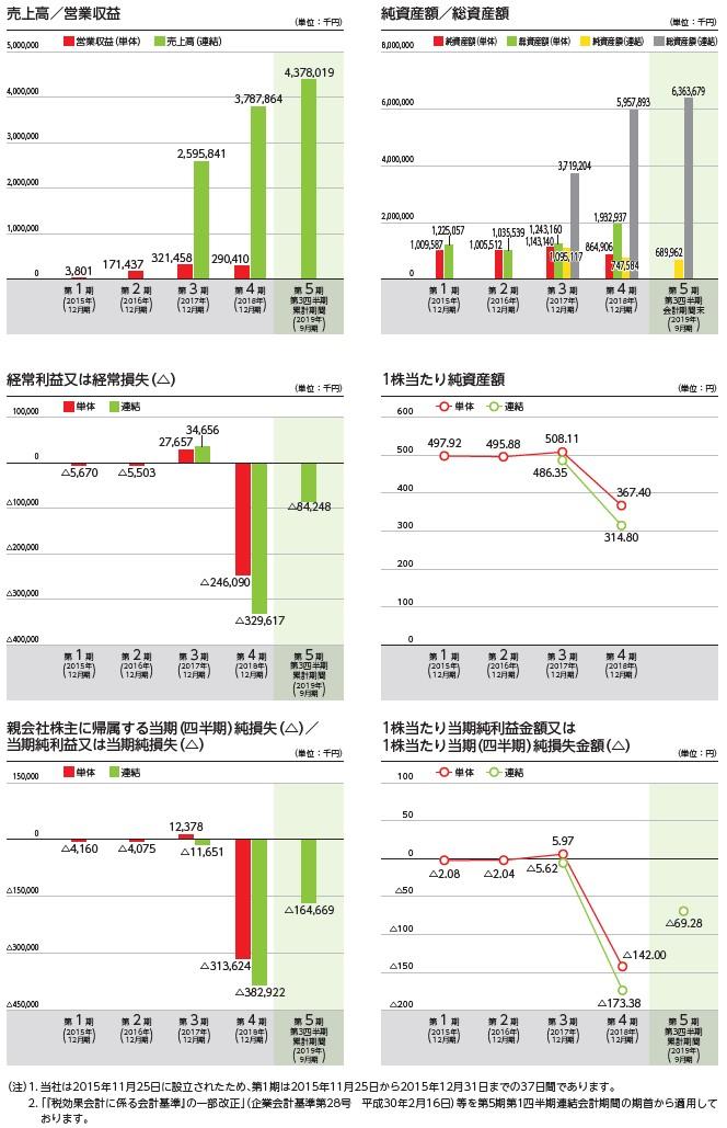 global bridge HOLDINGSの経営指標グラフ
