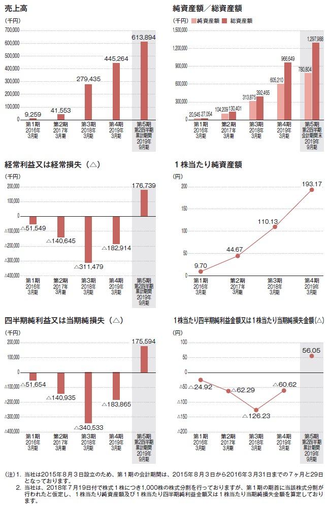 AI insideの経営指標グラフ