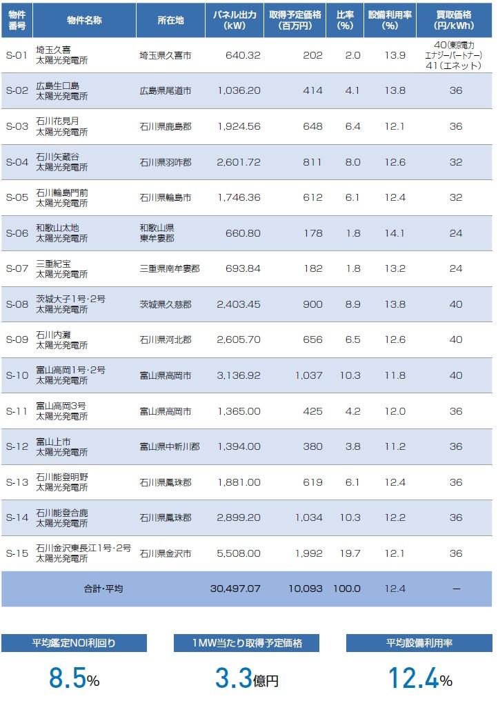 ジャパン・インフラファンド投資法人の経営指標グラフ
