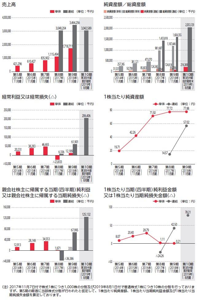 AHCグループの経営指標グラフ