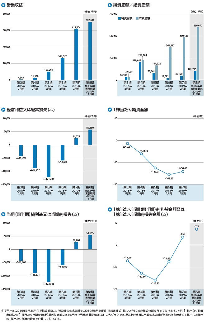 ビザスクの経営指標グラフ