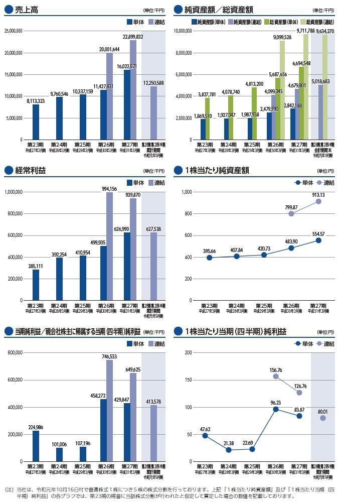 ウイルテックの経営指標グラフ