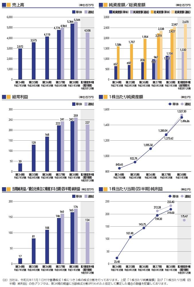 コンピューターマネージメントの経営指標グラフ