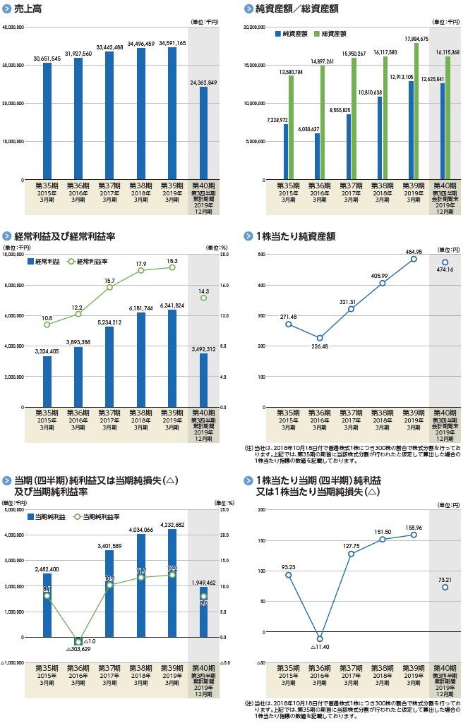 フォーラムエンジニアリングの経営指標グラフ