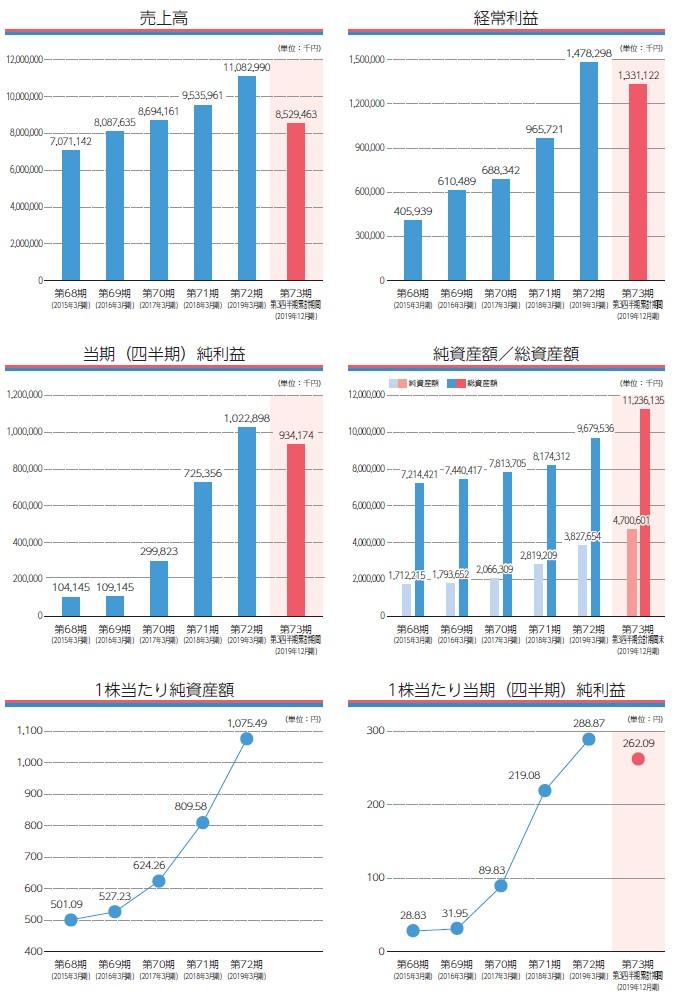 木村工機の経営指標グラフ