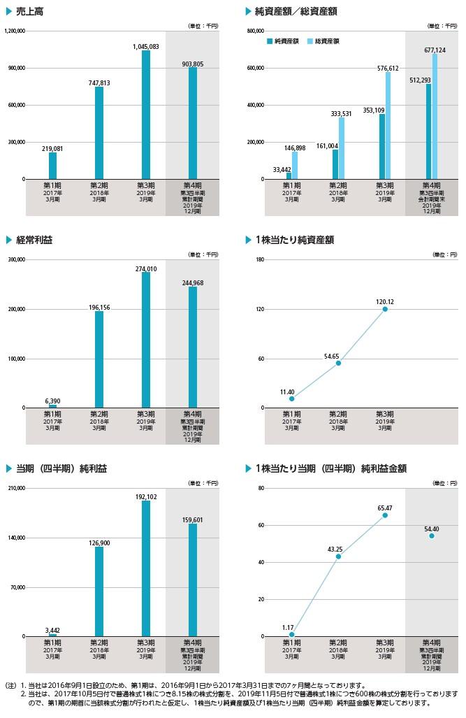 フォースタートアップスの経営指標グラフ