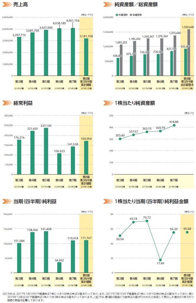 ミクリードの経営指標グラフ