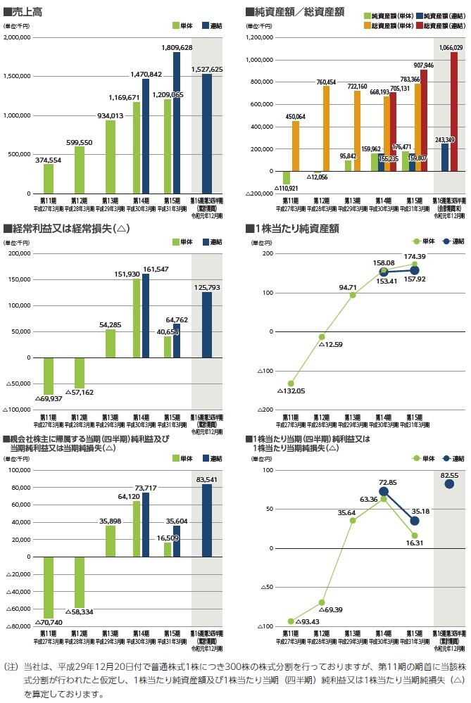 リグアの経営指標グラフ