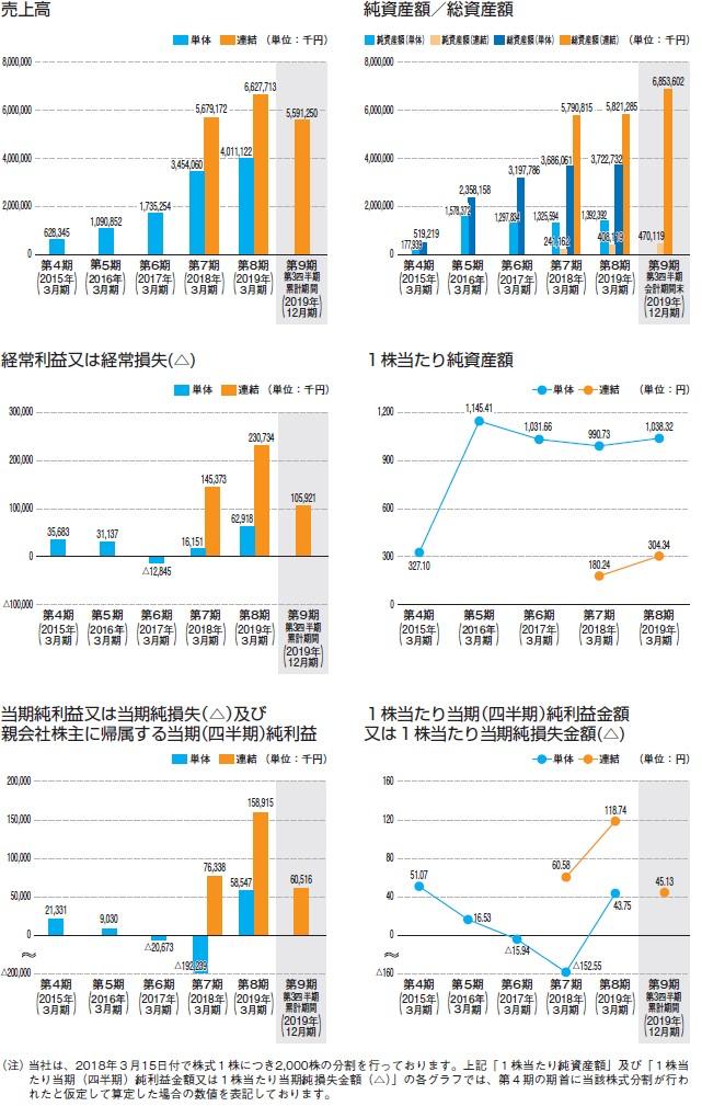 リビングプラットフォームの経営指標グラフ