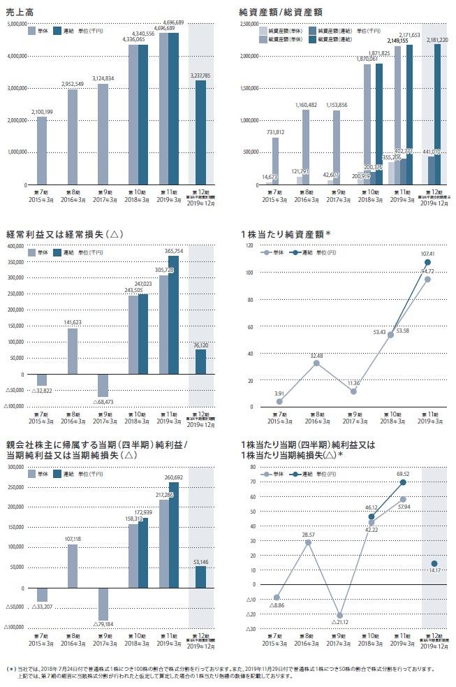 ドラフトの経営指標グラフ