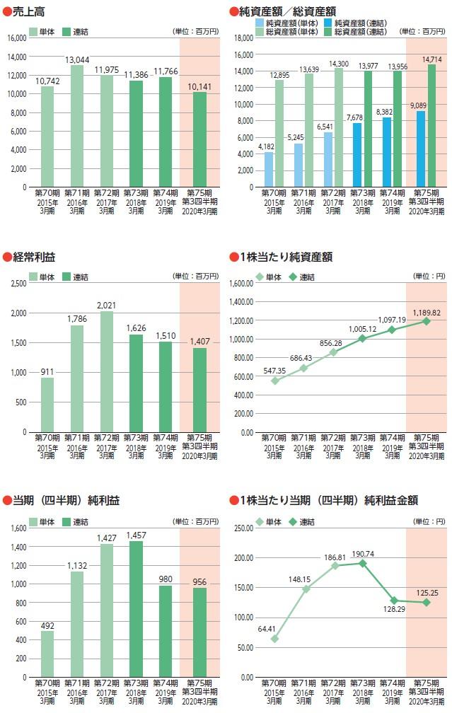 日本インシュレーションの経営指標グラフ
