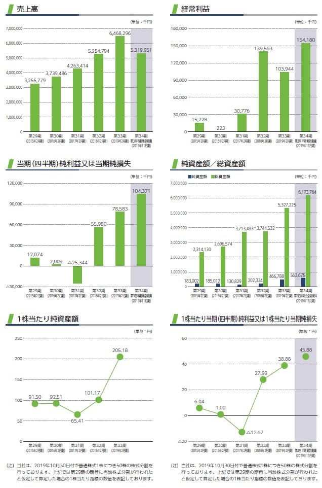 関通の経営指標グラフ