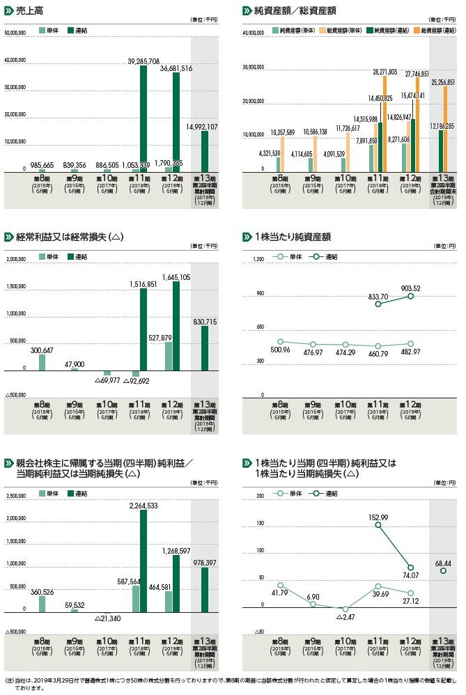 リバーホールディングスの経営指標グラフ