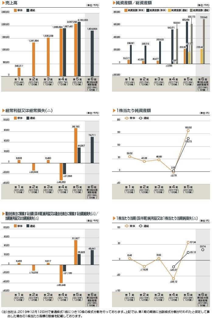 アディッシュの経営指標グラフ