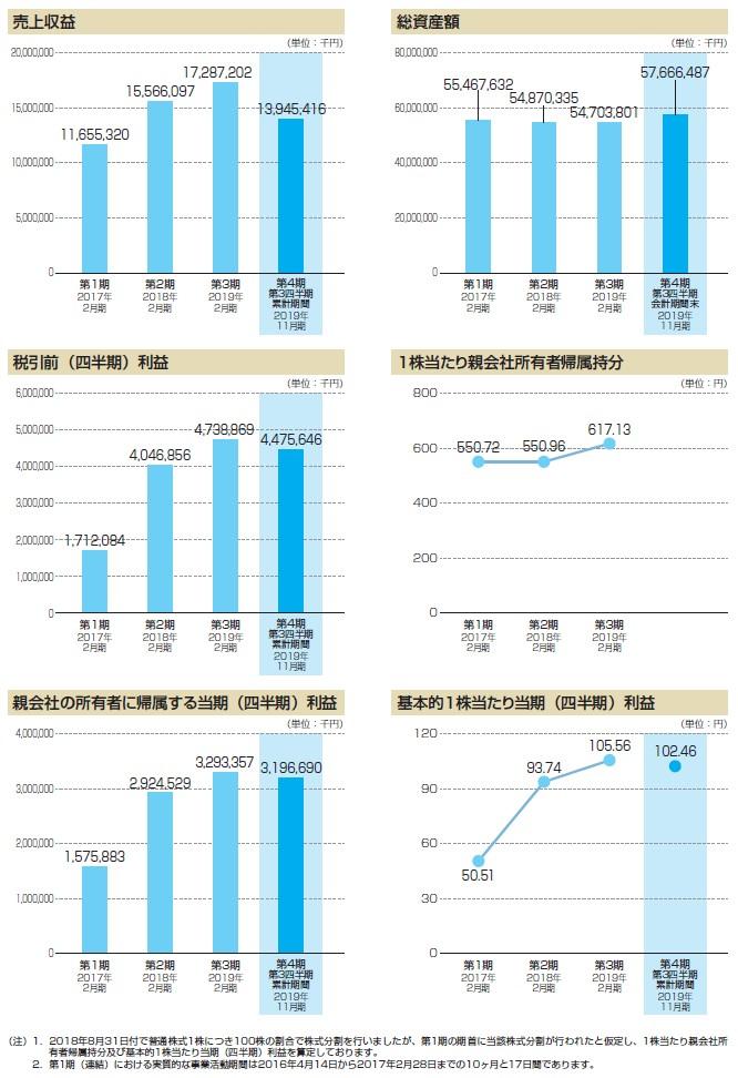 ウイングアーク1stの経営指標グラフ