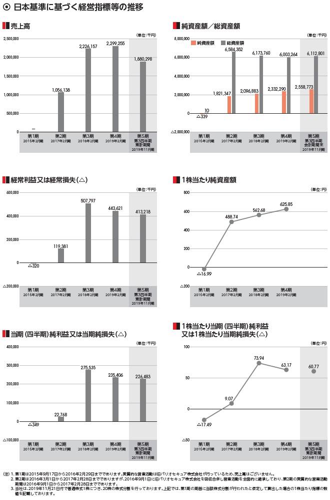 バリオセキュアの経営指標グラフ