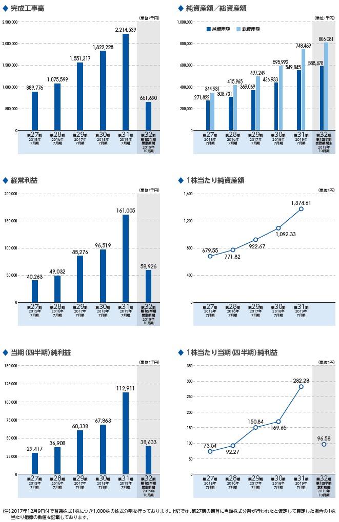 ニッソウの経営指標グラフ