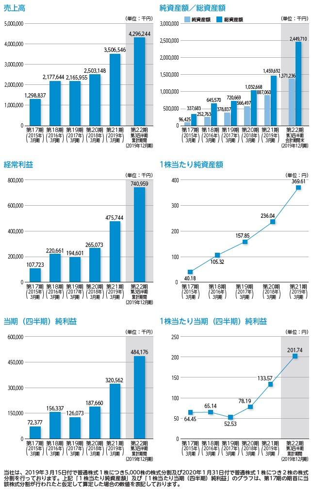 コパ・コーポレーションの経営指標グラフ