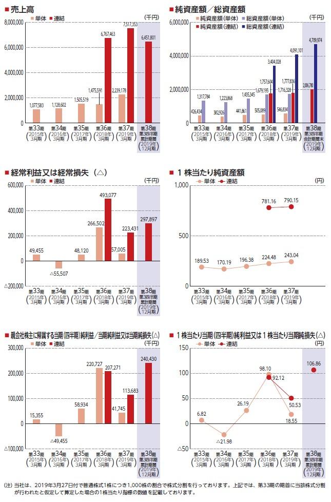 松屋アールアンドディの経営指標グラフ