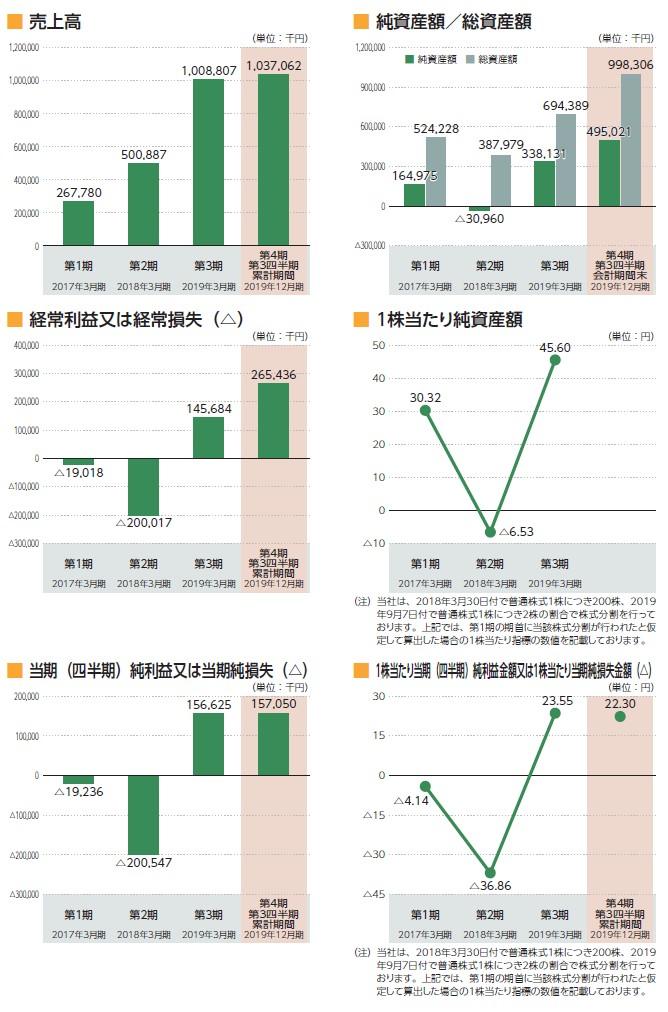 ロコガイドの経営指標グラフ