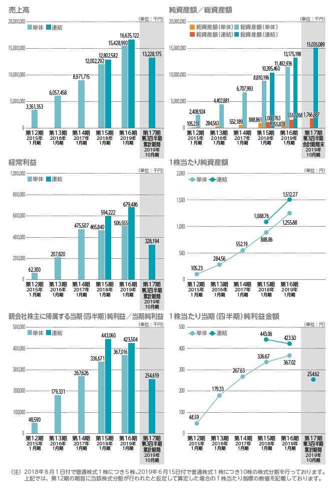 アールプランナーの経営指標グラフ