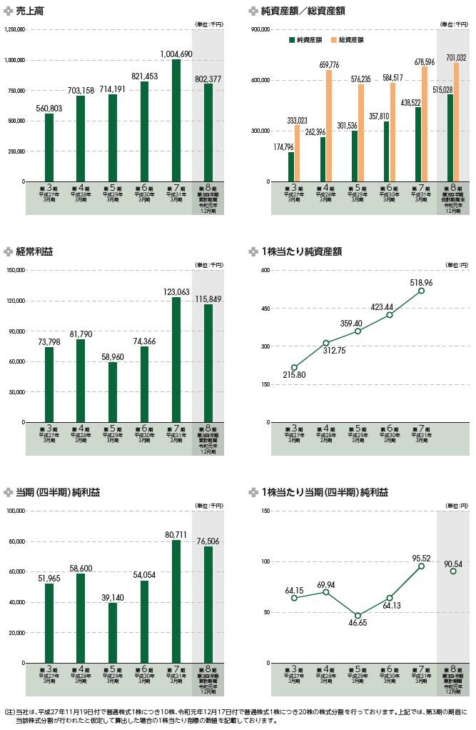 スマート・ソリューション・テクノロジーの経営指標グラフ