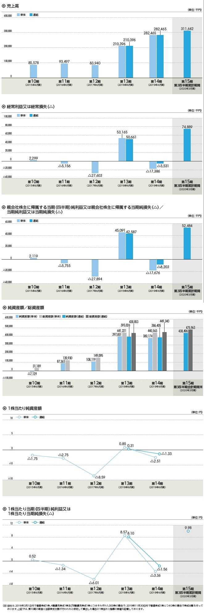 フィーチャの経営指標グラフ