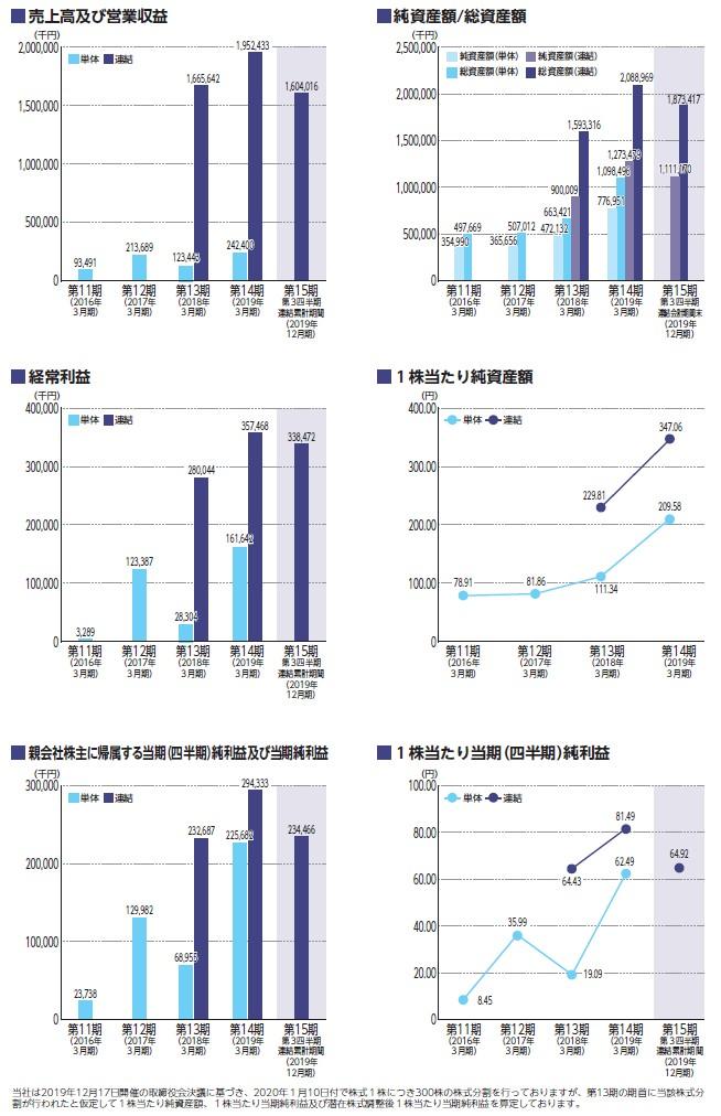 コマースOneホールディングスの経営指標グラフ