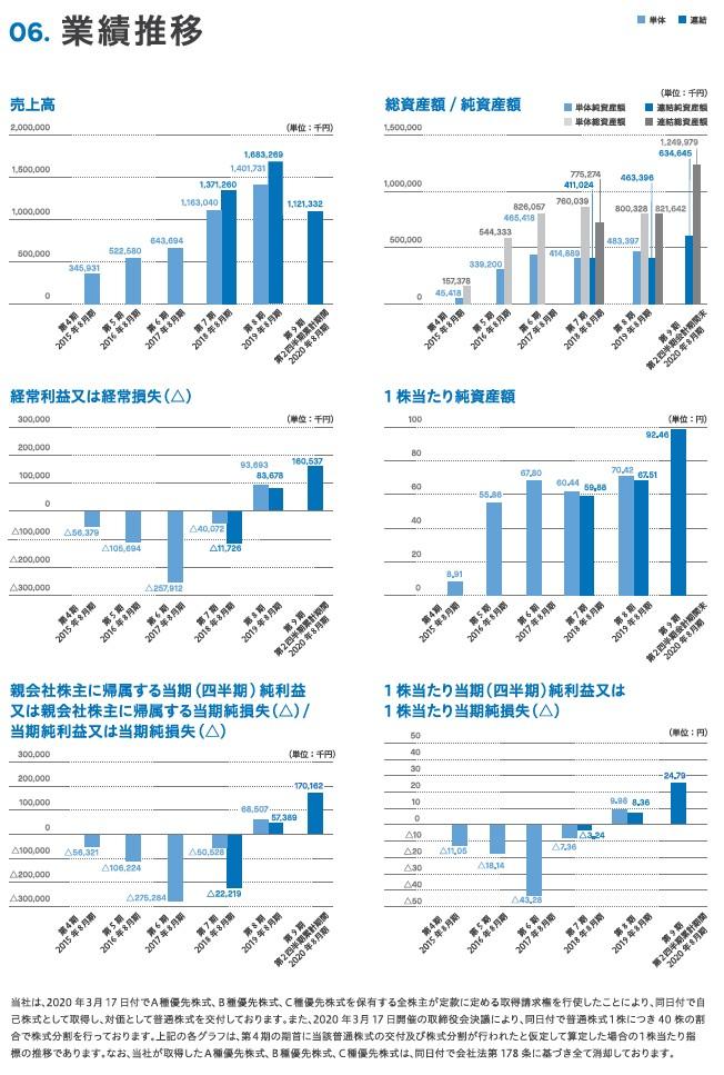 グッドパッチの経営指標グラフ