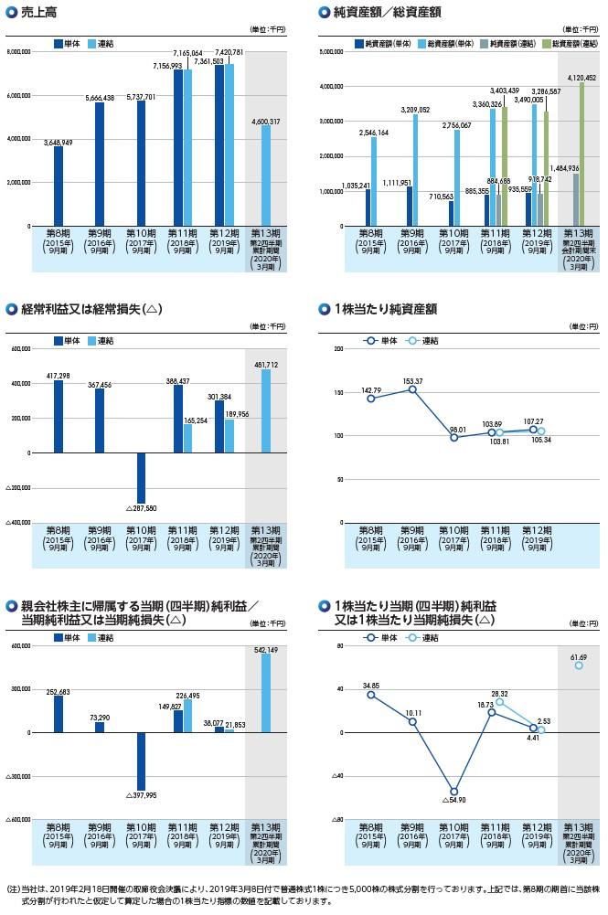 Speeeの経営指標グラフ