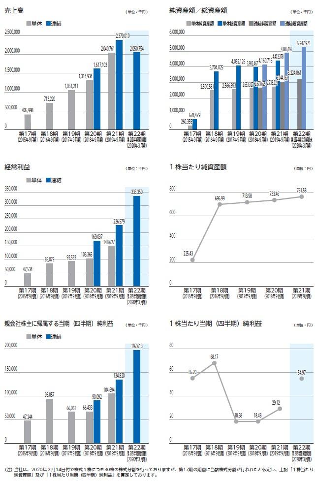GMOフィナンシャルゲートの経営指標グラフ