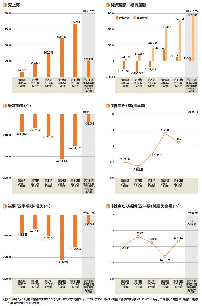 KIYOラーニングの経営指標グラフ