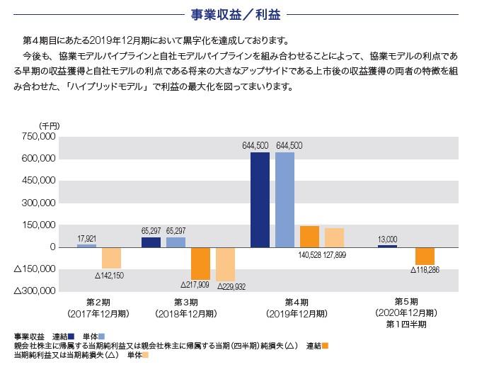 モダリスの経営指標グラフ