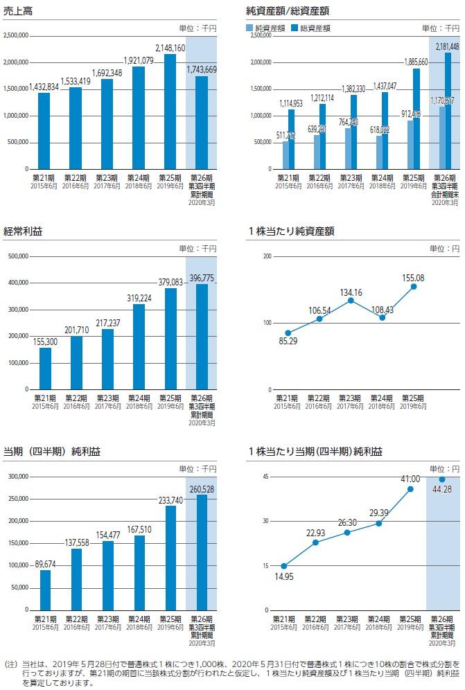 日本情報クリエイトの経営指標グラフ