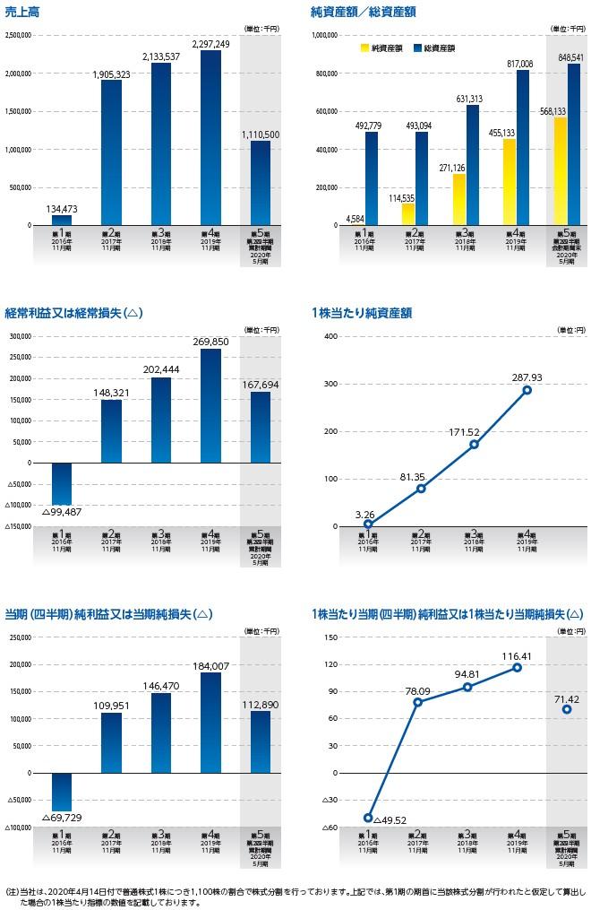 ティアンドエスの経営指標グラフ