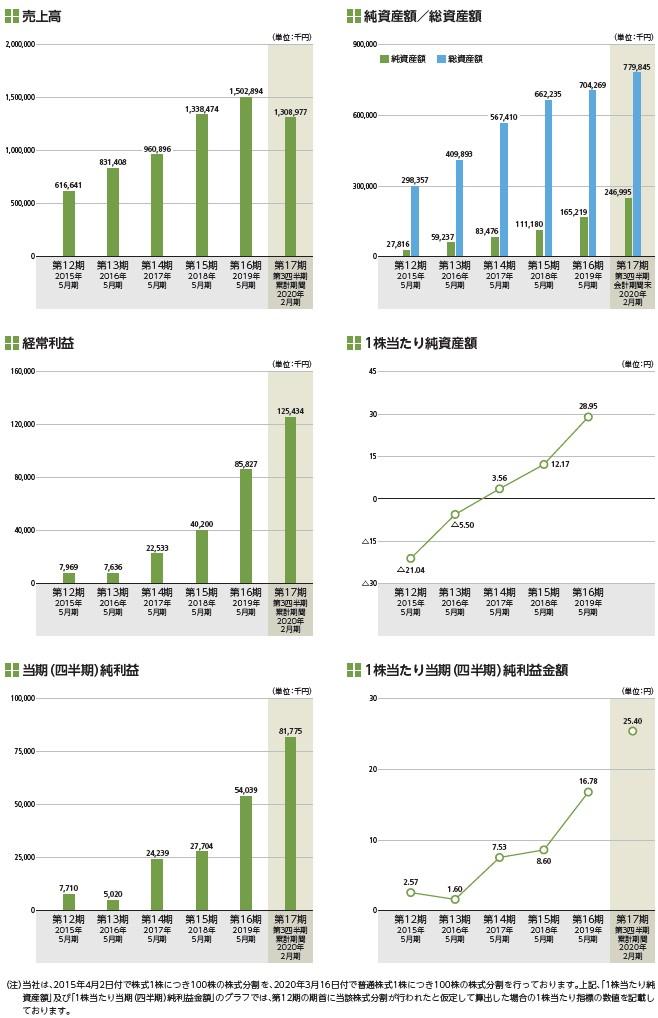 インターファクトリーの経営指標グラフ