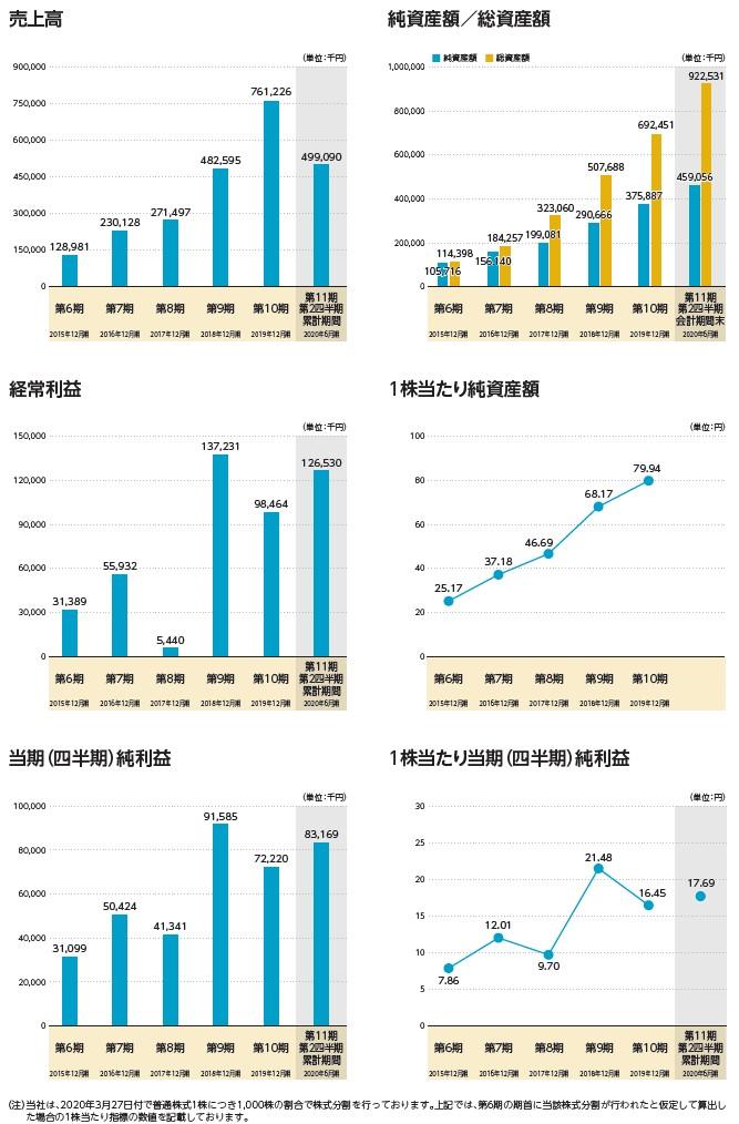 トヨクモの経営指標グラフ