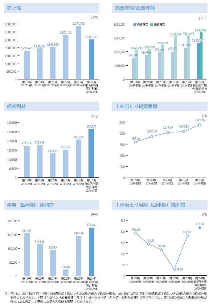 グラフィコの経営指標グラフ