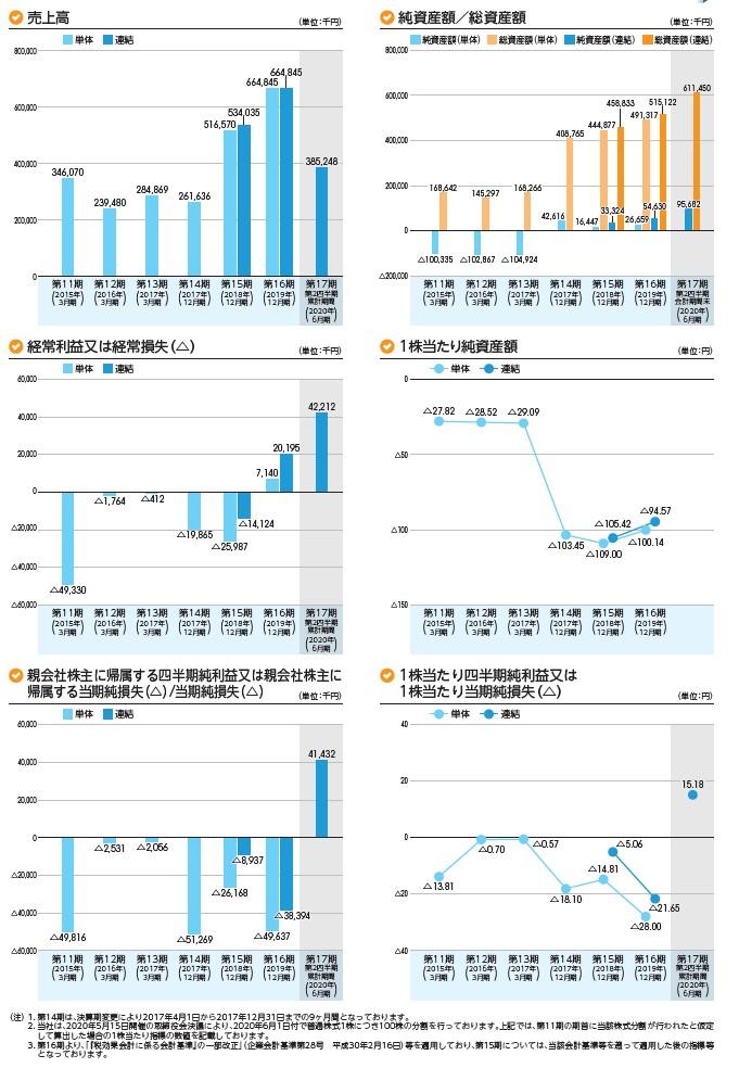 rakumoの経営指標グラフ