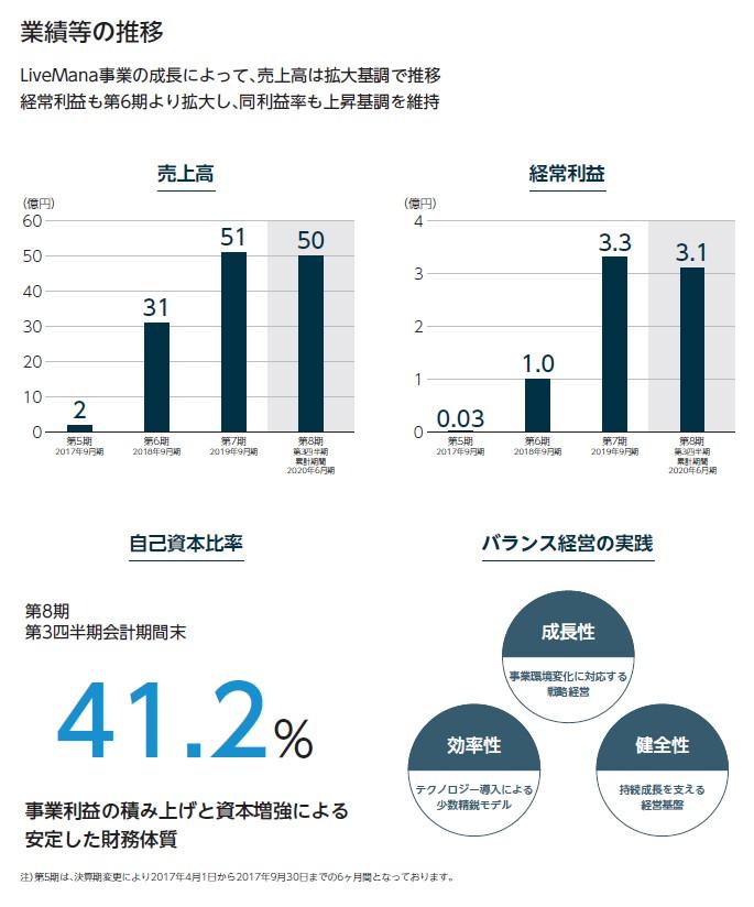 タスキの経営指標グラフ