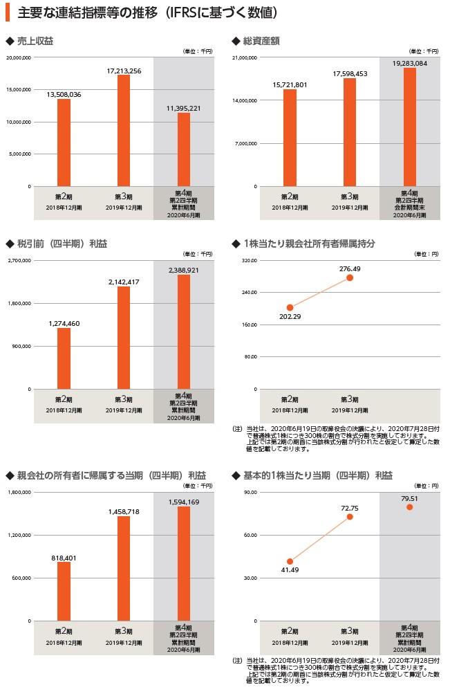 ダイレクトマーケティングミックスの経営指標グラフ