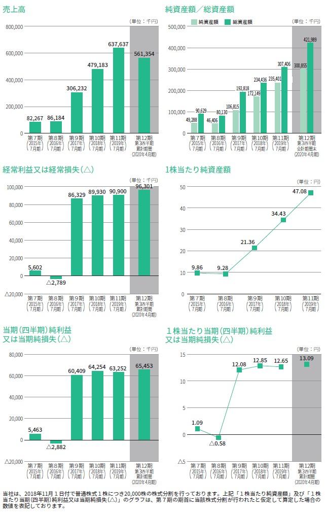 カラダノートの経営指標グラフ