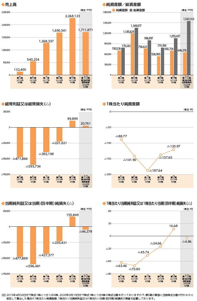 Rettyの経営指標グラフ