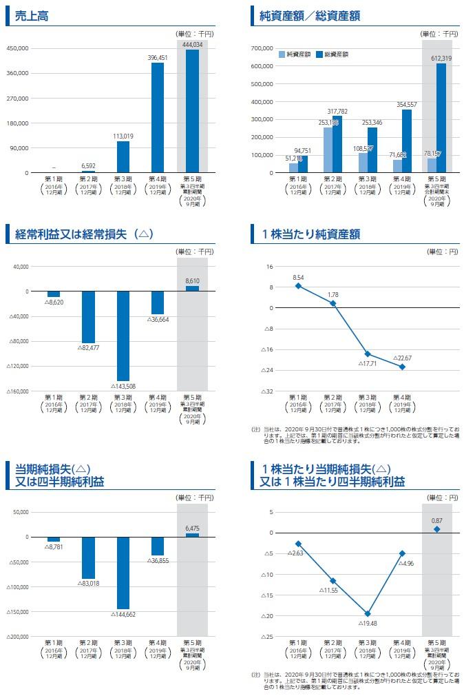 スタメンの経営指標グラフ