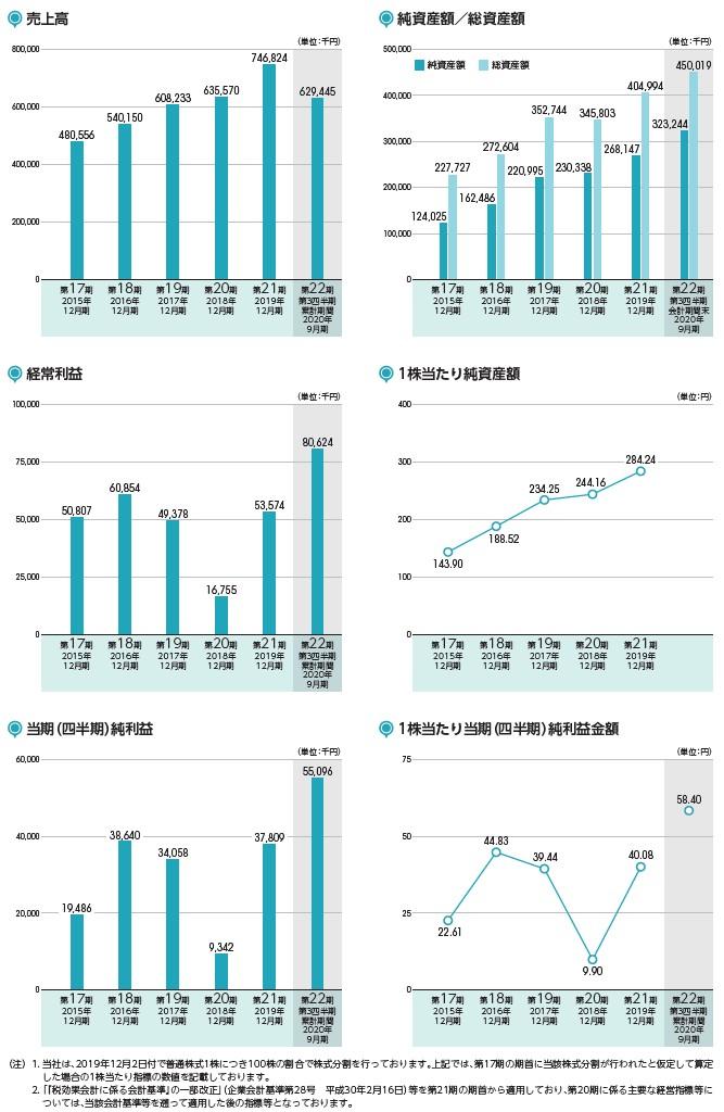 ビートレンドの経営指標グラフ