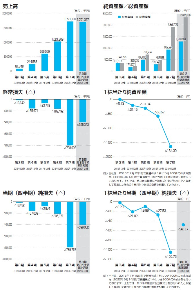 ヤプリの経営指標グラフ