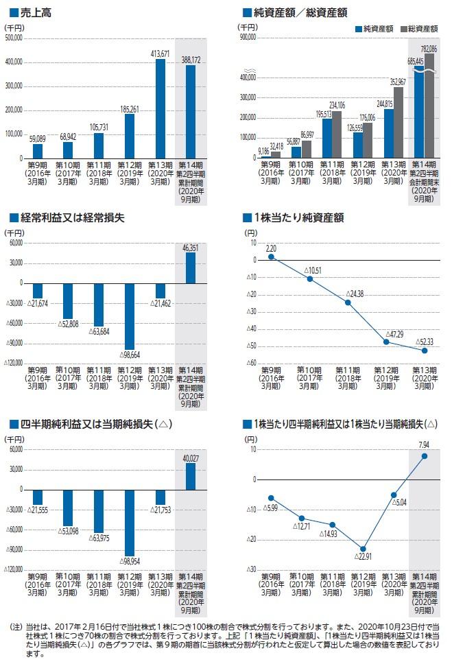 ココペリの経営指標グラフ