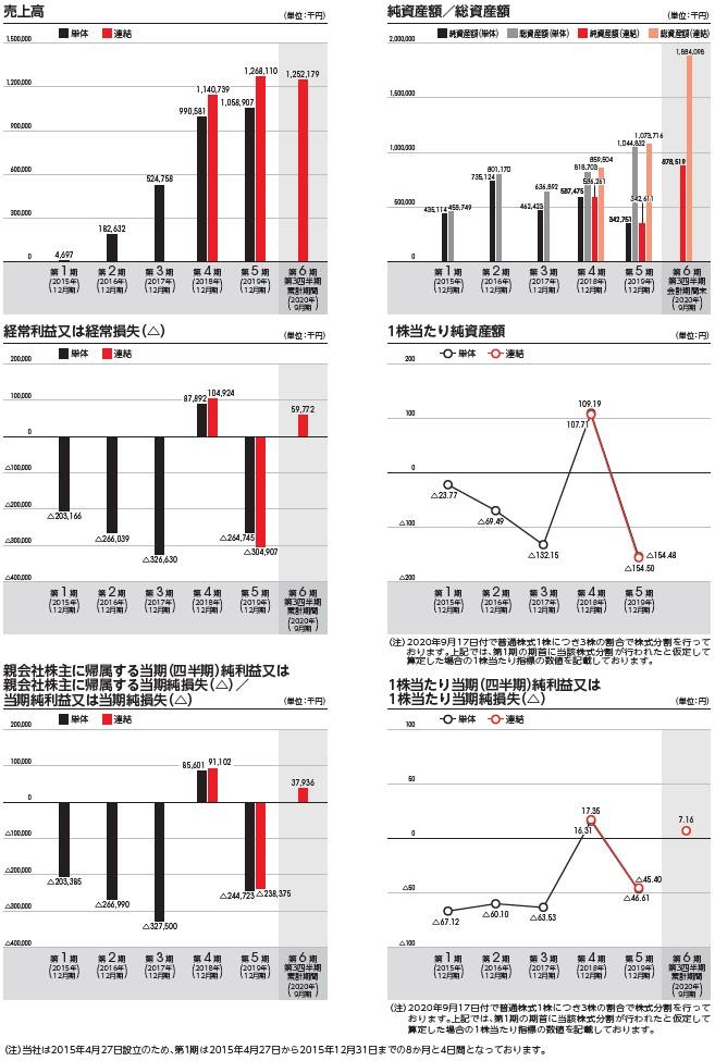 ENECHANGEの経営指標グラフ