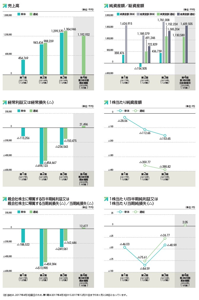 Kaizen Platformの経営指標グラフ